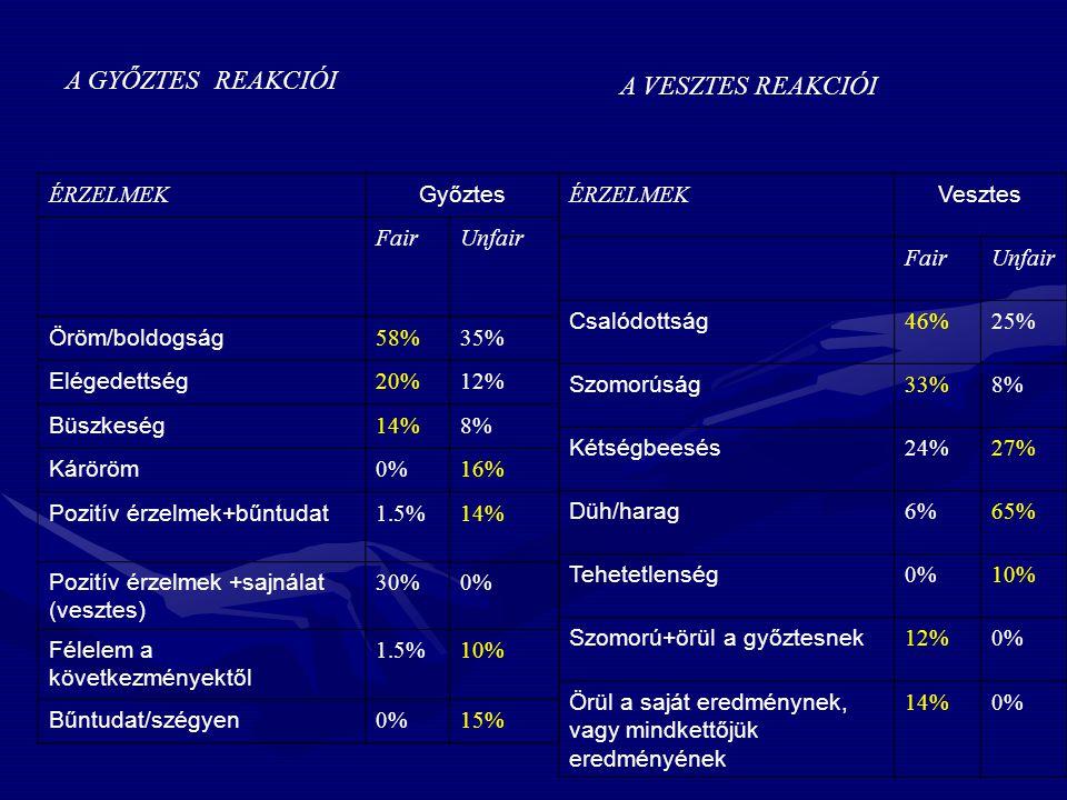 A GYŐZTES REAKCIÓI ÉRZELMEK Győztes FairUnfair Öröm/boldogság 58%35% Elégedettség 20%12% Büszkeség 14%8% Káröröm 0%16% Pozitív érzelmek+bűntudat 1.5%14% Pozitív érzelmek +sajnálat (vesztes) 30%0% Félelem a következményektől 1.5%10% Bűntudat/szégyen 0%15% A VESZTES REAKCIÓI ÉRZELMEK Vesztes FairUnfair Csalódottság 46%25% Szomorúság 33%8% Kétségbeesés 24%27% Düh/harag 6%65% Tehetetlenség 0%10% Szomorú+örül a győztesnek 12%0% Örül a saját eredménynek, vagy mindkettőjük eredményének 14%0%