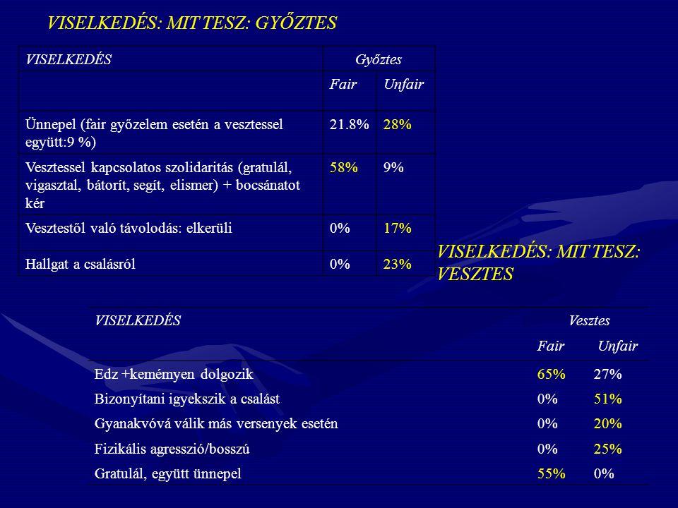 VISELKEDÉS: MIT TESZ: GYŐZTES VISELKEDÉSGyőztes FairUnfair Ünnepel (fair győzelem esetén a vesztessel együtt:9 %) 21.8%28% Vesztessel kapcsolatos szolidaritás (gratulál, vigasztal, bátorít, segít, elismer) + bocsánatot kér 58%9% Vesztestől való távolodás: elkerüli0%17% Hallgat a csalásról0%23% VISELKEDÉS: MIT TESZ: VESZTES VISELKEDÉSVesztes FairUnfair Edz +kemémyen dolgozik65%27% Bizonyítani igyekszik a csalást0%51% Gyanakvóvá válik más versenyek esetén0%20% Fizikális agresszió/bosszú0%25% Gratulál, együtt ünnepel55%0%