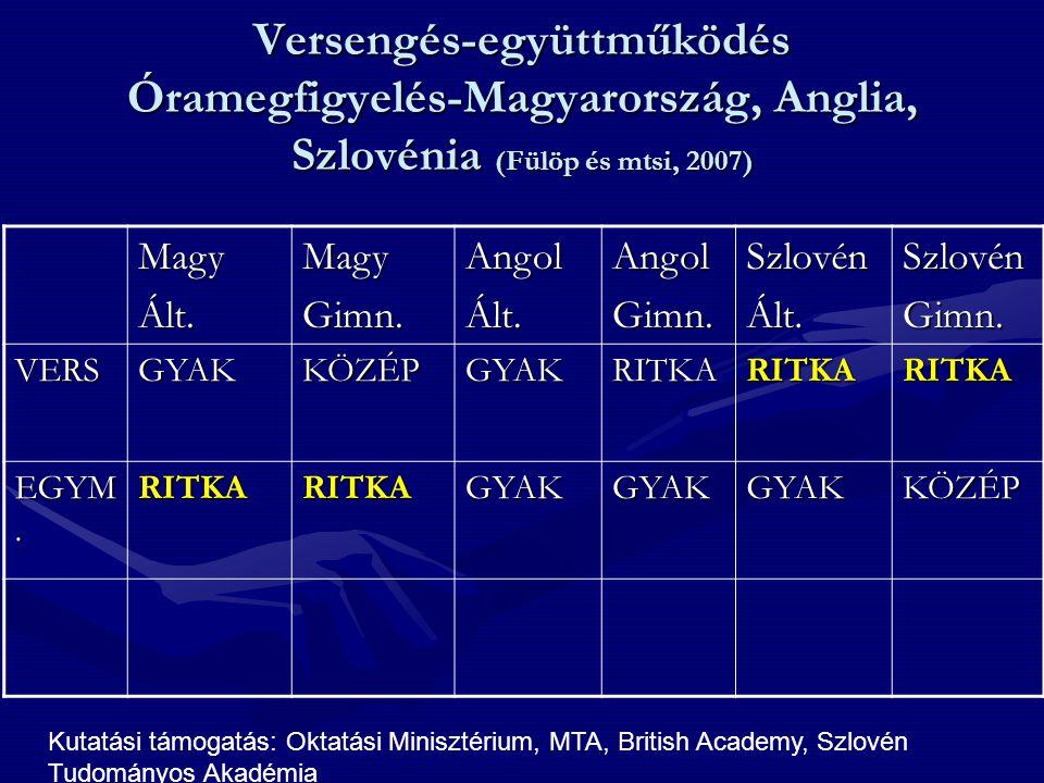 Versengés-együttműködés Óramegfigyelés-Magyarország, Anglia, Szlovénia (Fülöp és mtsi, 2007) MagyÁlt.MagyGimn.AngolÁlt.AngolGimn.SzlovénÁlt.SzlovénGim