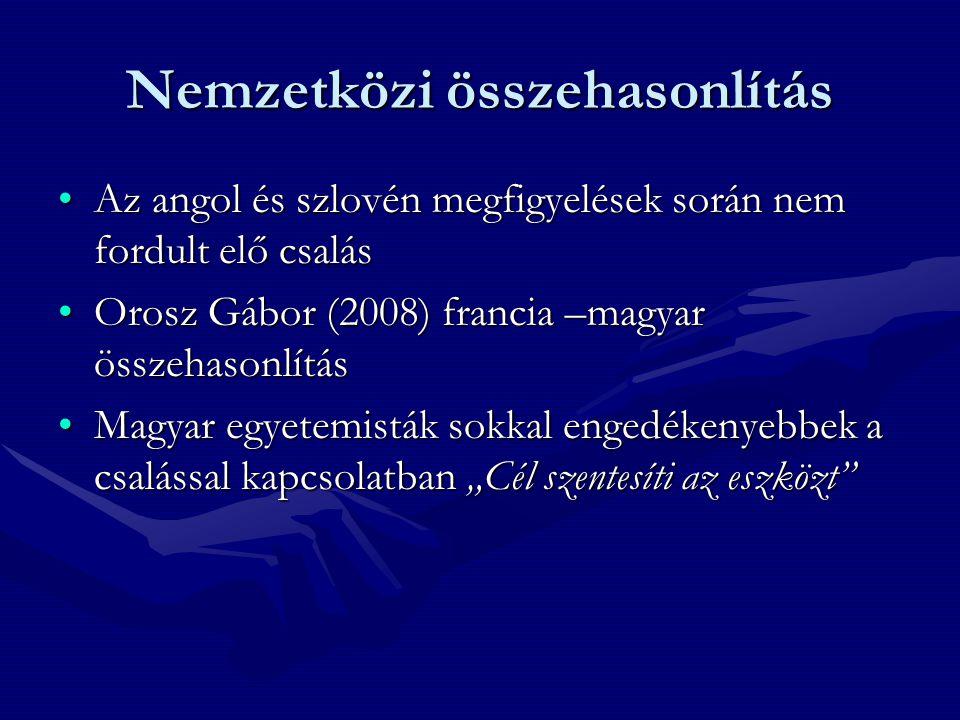 """Nemzetközi összehasonlítás •Az angol és szlovén megfigyelések során nem fordult elő csalás •Orosz Gábor (2008) francia –magyar összehasonlítás •Magyar egyetemisták sokkal engedékenyebbek a csalással kapcsolatban """"Cél szentesíti az eszközt"""