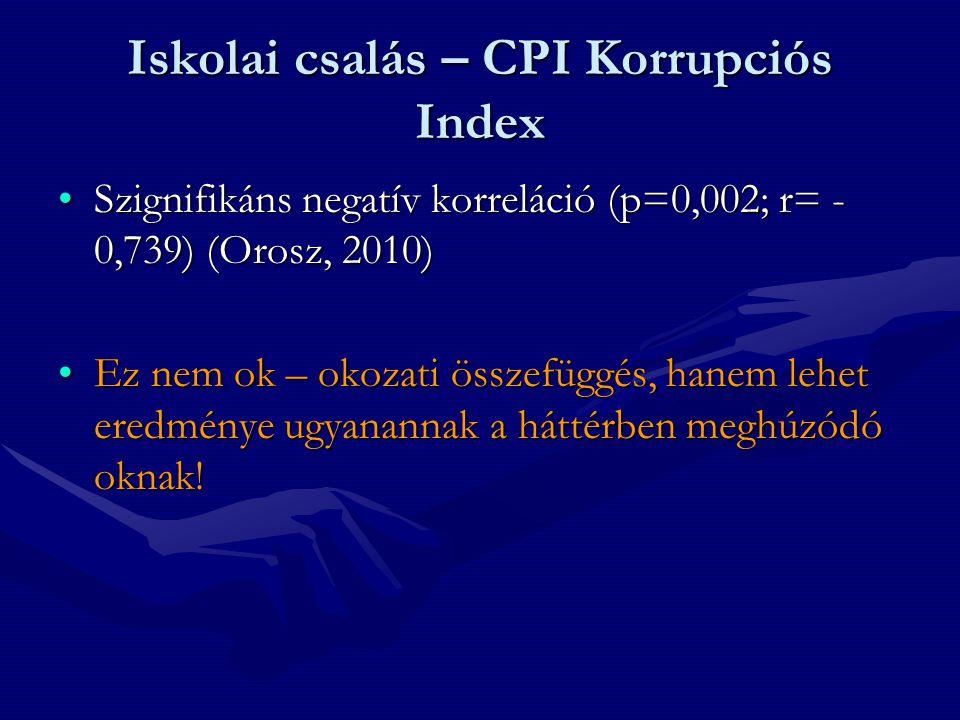 Iskolai csalás – CPI Korrupciós Index •Szignifikáns negatív korreláció (p=0,002; r= - 0,739) (Orosz, 2010) •Ez nem ok – okozati összefüggés, hanem lehet eredménye ugyanannak a háttérben meghúzódó oknak!