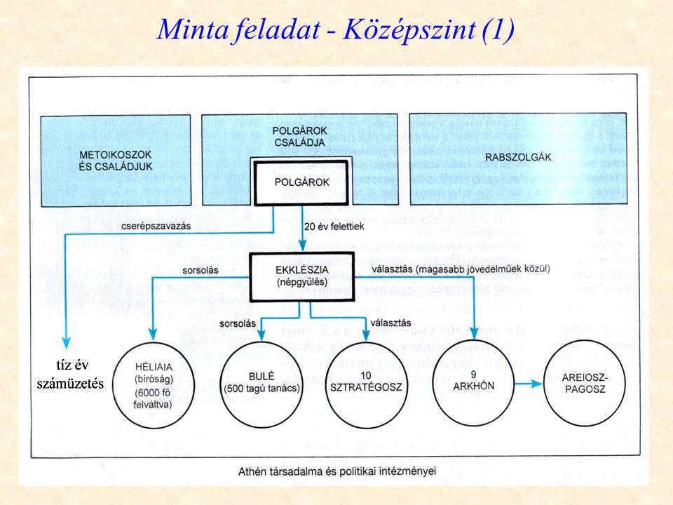 Minta feladat - Középszint (1)