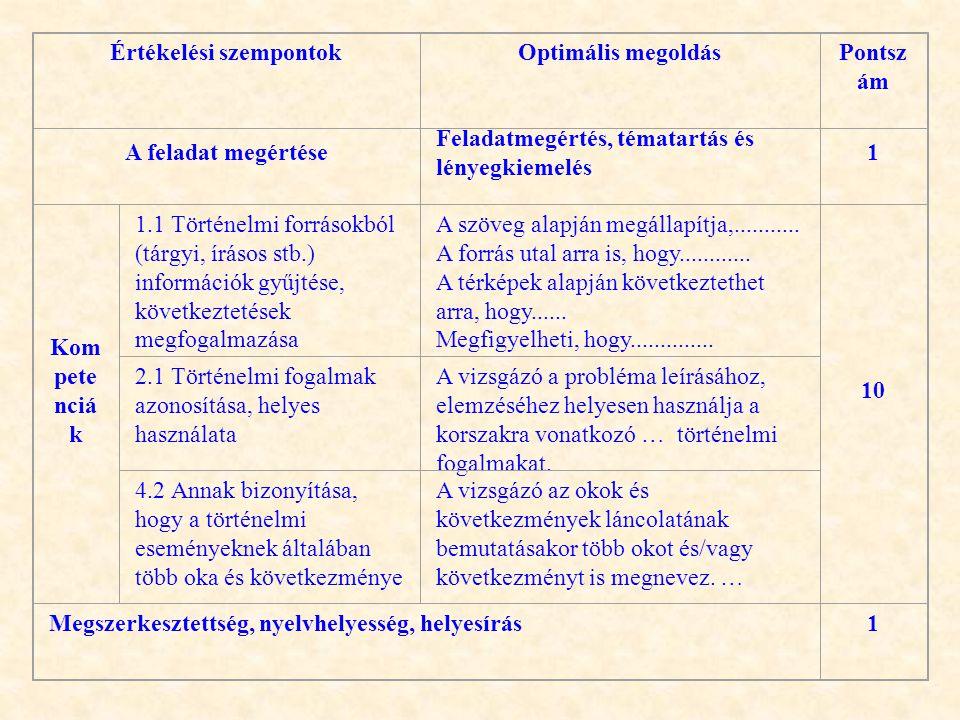 Értékelési szempontokOptimális megoldás Pontsz ám A feladat megértése Feladatmegértés, tématartás és lényegkiemelés 1 Kom pete nciá k 1.1 Történelmi f