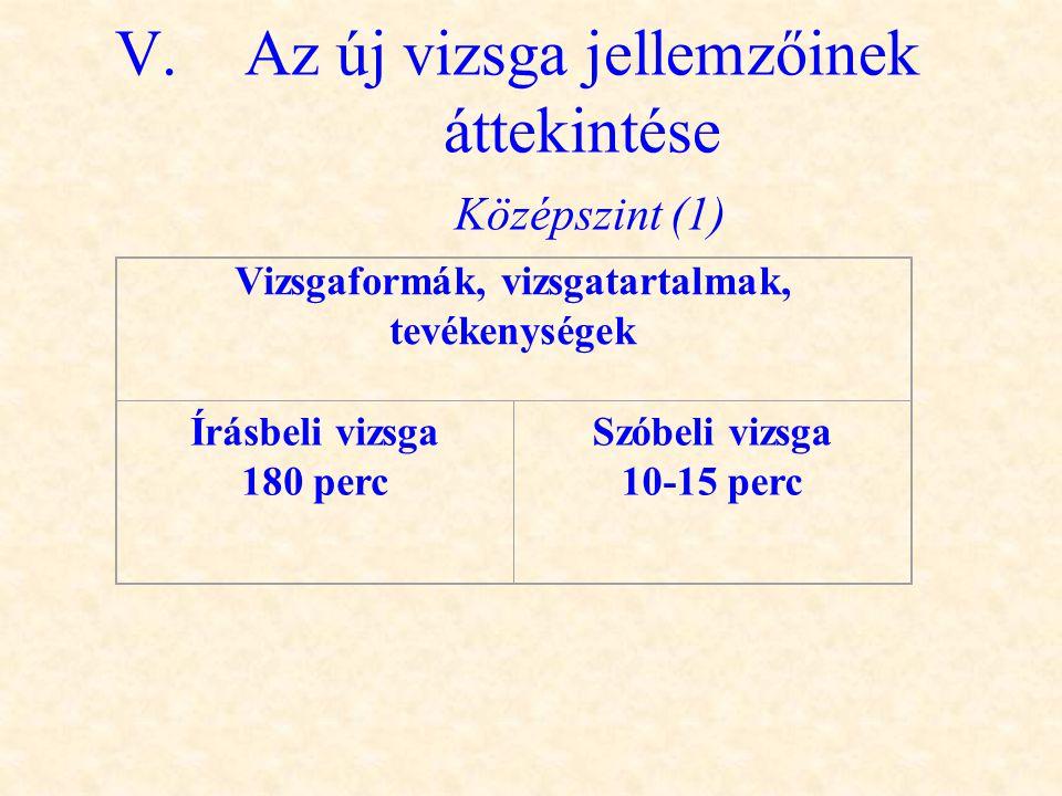 V.Az új vizsga jellemzőinek áttekintése Középszint (1) Vizsgaformák, vizsgatartalmak, tevékenységek Írásbeli vizsga 180 perc Szóbeli vizsga 10-15 perc