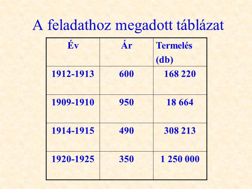 A feladathoz megadott táblázat ÉvÉvÁrTermelés (db) 1912-1913600168 220 1909-191095018 664 1914-1915490308 213 1920-19253501 250 000