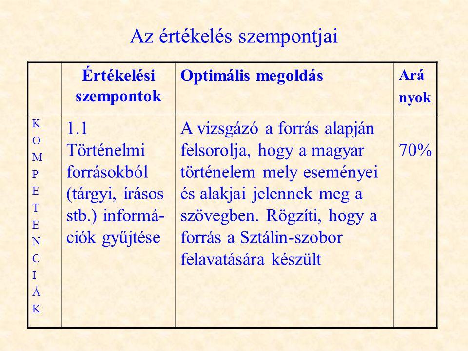 Az értékelés szempontjai Értékelési szempontok Optimális megoldás Ará nyok KOMPETENCIÁKKOMPETENCIÁK 1.1 Történelmi forrásokból (tárgyi, írásos stb.) i
