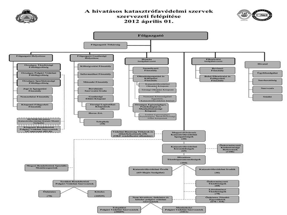 Az anyagrészhez tartozó jogszabályok  1996.évi XXXI.