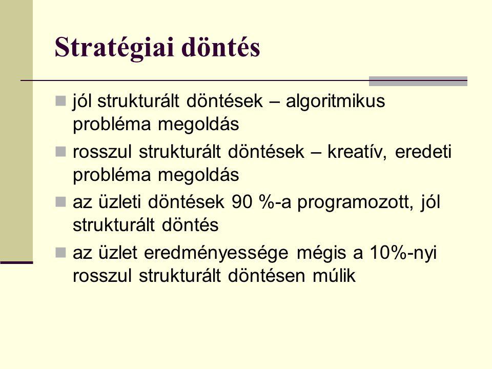 Stratégiai döntés  jól strukturált döntések – algoritmikus probléma megoldás  rosszul strukturált döntések – kreatív, eredeti probléma megoldás  az üzleti döntések 90 %-a programozott, jól strukturált döntés  az üzlet eredményessége mégis a 10%-nyi rosszul strukturált döntésen múlik