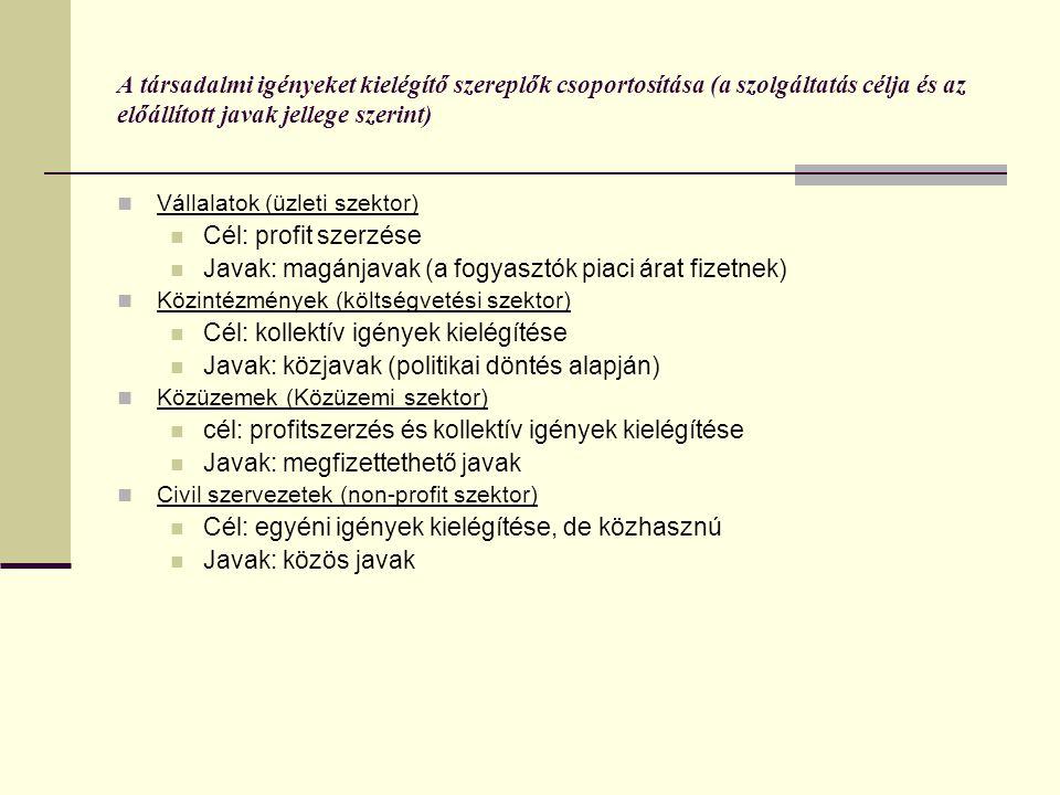 A társadalmi igényeket kielégítő szereplők csoportosítása (a szolgáltatás célja és az előállított javak jellege szerint)  Vállalatok (üzleti szektor)  Cél: profit szerzése  Javak: magánjavak (a fogyasztók piaci árat fizetnek)  Közintézmények (költségvetési szektor)  Cél: kollektív igények kielégítése  Javak: közjavak (politikai döntés alapján)  Közüzemek (Közüzemi szektor)  cél: profitszerzés és kollektív igények kielégítése  Javak: megfizettethető javak  Civil szervezetek (non-profit szektor)  Cél: egyéni igények kielégítése, de közhasznú  Javak: közös javak