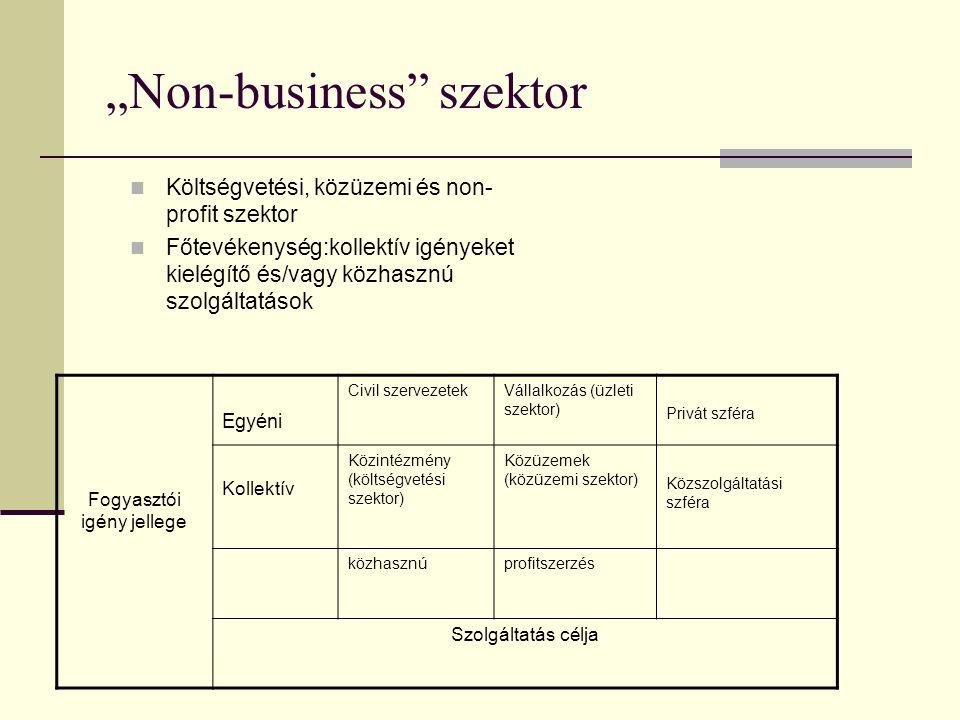 """""""Non-business szektor  Költségvetési, közüzemi és non- profit szektor  Főtevékenység:kollektív igényeket kielégítő és/vagy közhasznú szolgáltatások Fogyasztói igény jellege Egyéni Civil szervezetekVállalkozás (üzleti szektor) Privát szféra Kollektív Közintézmény (költségvetési szektor) Közüzemek (közüzemi szektor) Közszolgáltatási szféra közhasznúprofitszerzés Szolgáltatás célja"""