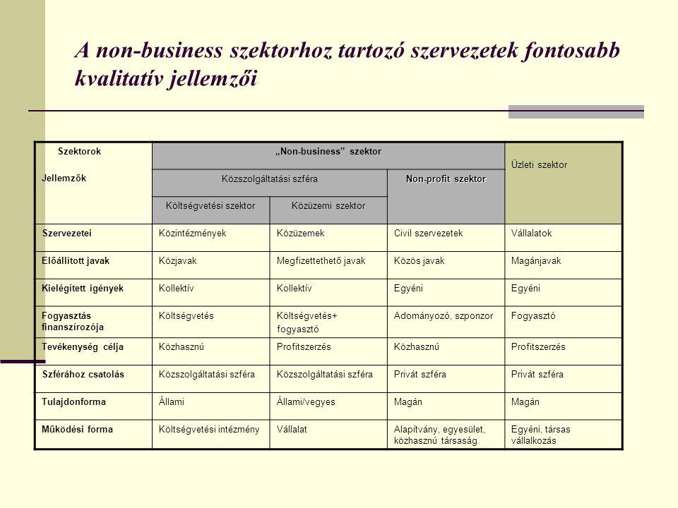 """A non-business szektorhoz tartozó szervezetek fontosabb kvalitatív jellemzői Szektorok Jellemzők """"Non-business szektor Üzleti szektor Közszolgáltatási szféra Non-profit szektor Költségvetési szektorKözüzemi szektor SzervezeteiKözintézményekKözüzemekCivil szervezetekVállalatok Előállított javakKözjavakMegfizettethető javakKözös javakMagánjavak Kielégített igényekKollektív Egyéni Fogyasztás finanszírozója KöltségvetésKöltségvetés+ fogyasztó Adományozó, szponzorFogyasztó Tevékenység céljaKözhasznúProfitszerzésKözhasznúProfitszerzés Szférához csatolásKözszolgáltatási szféra Privát szféra TulajdonformaÁllamiÁllami/vegyesMagán Működési formaKöltségvetési intézményVállalatAlapítvány, egyesület, közhasznú társaság Egyéni, társas vállalkozás"""