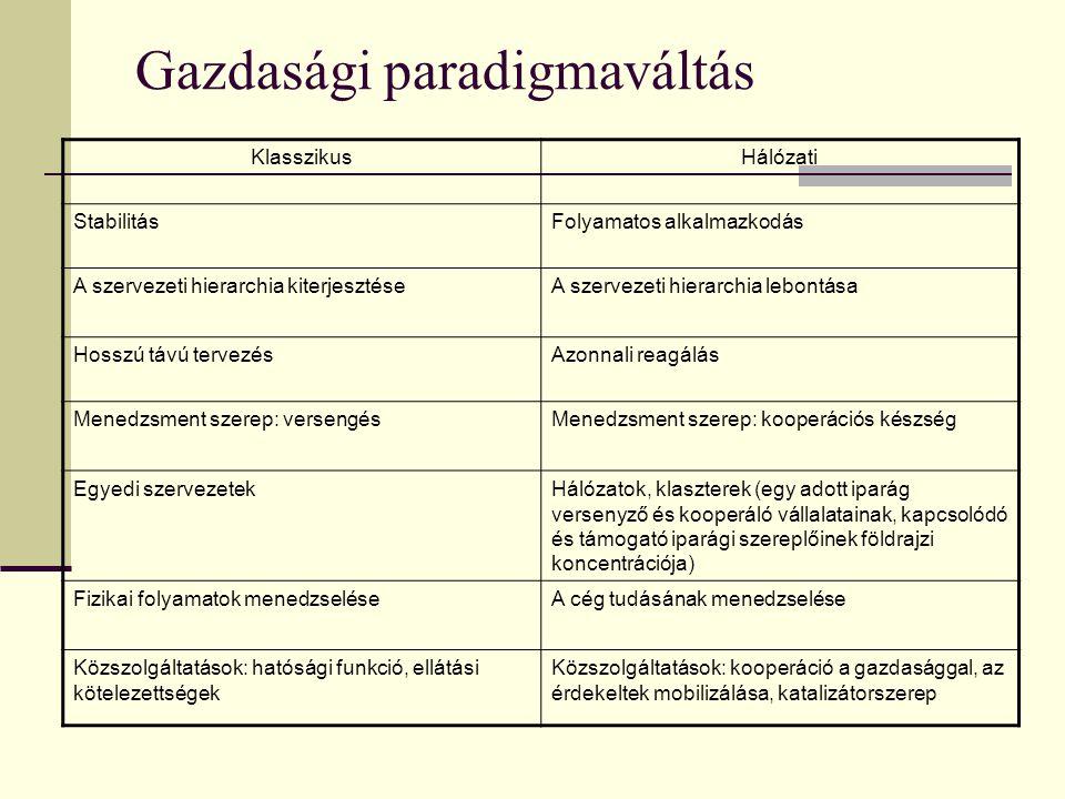 Gazdasági paradigmaváltás KlasszikusHálózati StabilitásFolyamatos alkalmazkodás A szervezeti hierarchia kiterjesztéseA szervezeti hierarchia lebontása