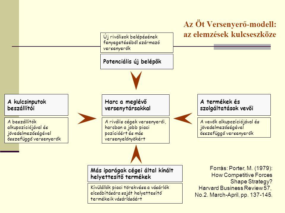 Az Öt Versenyerő-modell: az elemzések kulcseszköze Forrás: Porter, M.