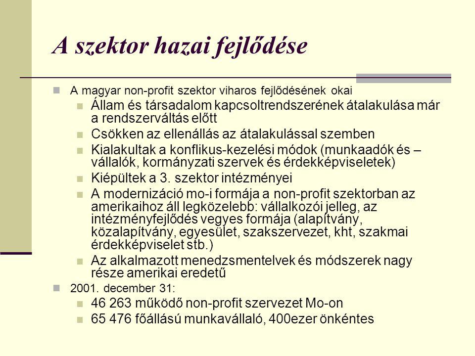 A szektor hazai fejlődése  A magyar non-profit szektor viharos fejlődésének okai  Állam és társadalom kapcsoltrendszerének átalakulása már a rendszerváltás előtt  Csökken az ellenállás az átalakulással szemben  Kialakultak a konflikus-kezelési módok (munkaadók és – vállalók, kormányzati szervek és érdekképviseletek)  Kiépültek a 3.