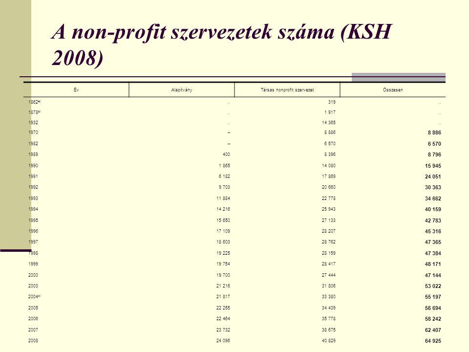A non-profit szervezetek száma (KSH 2008) ÉvAlapítványTársas nonprofit szervezetÖsszesen 1862 a)..319.. 1878 b)..1 917.. 1932..14 365.. 1970–8 886 198