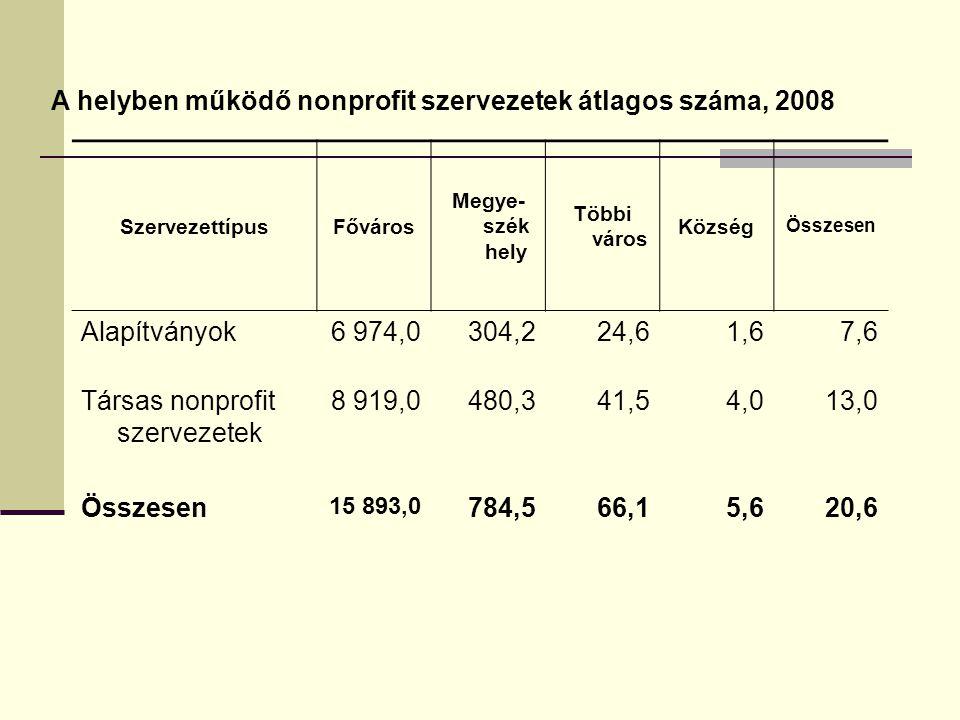 A helyben működő nonprofit szervezetek átlagos száma, 2008 SzervezettípusFőváros Megye- szék hely Többi város Község Összesen Alapítványok6 974,0304,2