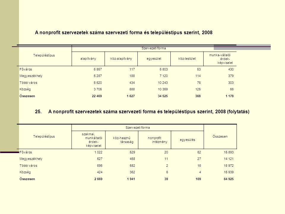 A nonprofit szervezetek száma szervezeti forma és településtípus szerint, 2008 Településtípus Szervezeti forma alapítványköz-alapítványegyesületköz-te