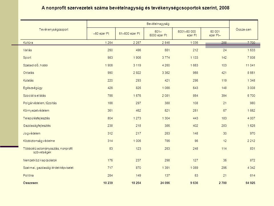 A nonprofit szervezetek száma bevételnagyság és tevékenységcsoportok szerint, 2008 Tevékenységcsoport Bevételnagyság Össze-sen –50 ezer Ft51–500 ezer
