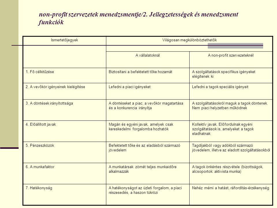 non-profit szervezetek menedzsmentje/2. Jellegzetességek és menedzsment funkciók IsmertetőjegyekVilágosan megkülönböztethetők A vállalatoknálA non-pro