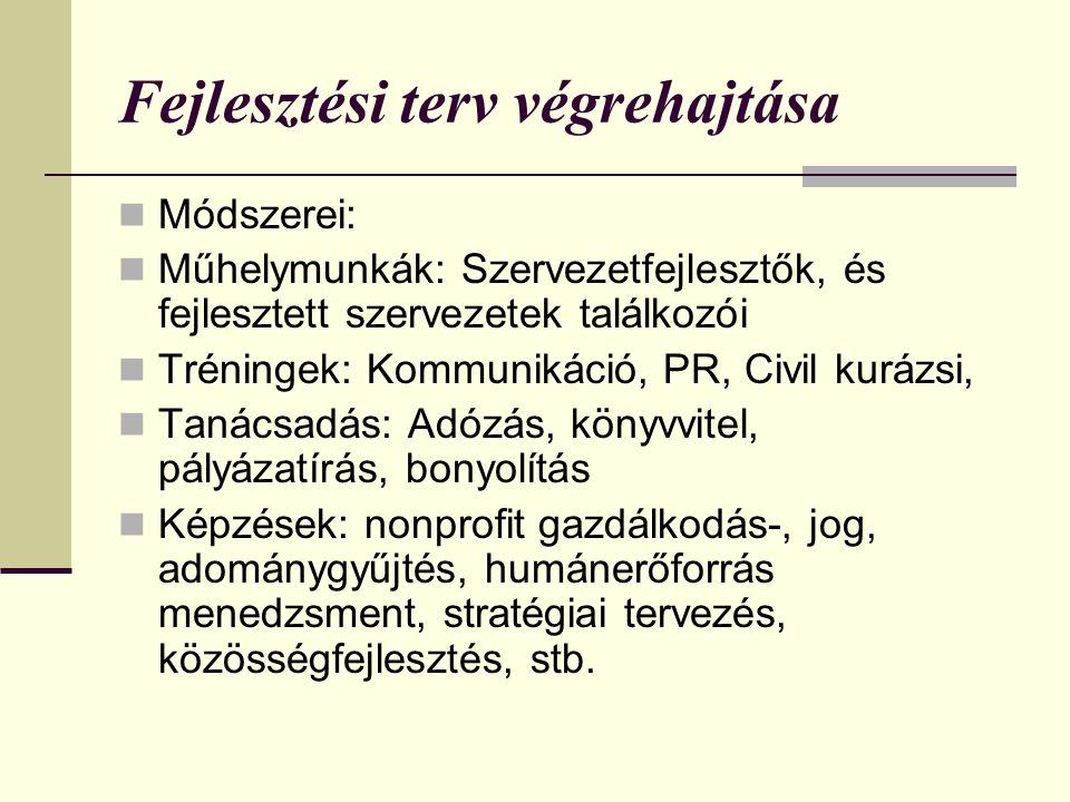 Fejlesztési terv végrehajtása  Módszerei:  Műhelymunkák: Szervezetfejlesztők, és fejlesztett szervezetek találkozói  Tréningek: Kommunikáció, PR, C