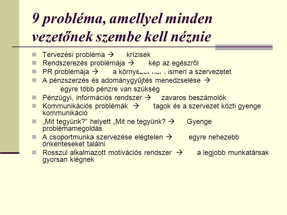 9 probléma, amellyel minden vezetőnek szembe kell néznie  Tervezési probléma  krízisek  Rendszerezés problémája  kép az egészről  PR problémája 