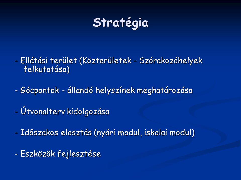Stratégia - Ellátási terület (Közterületek - Szórakozóhelyek felkutatása) - Gócpontok - állandó helyszínek meghatározása - Útvonalterv kidolgozása - I