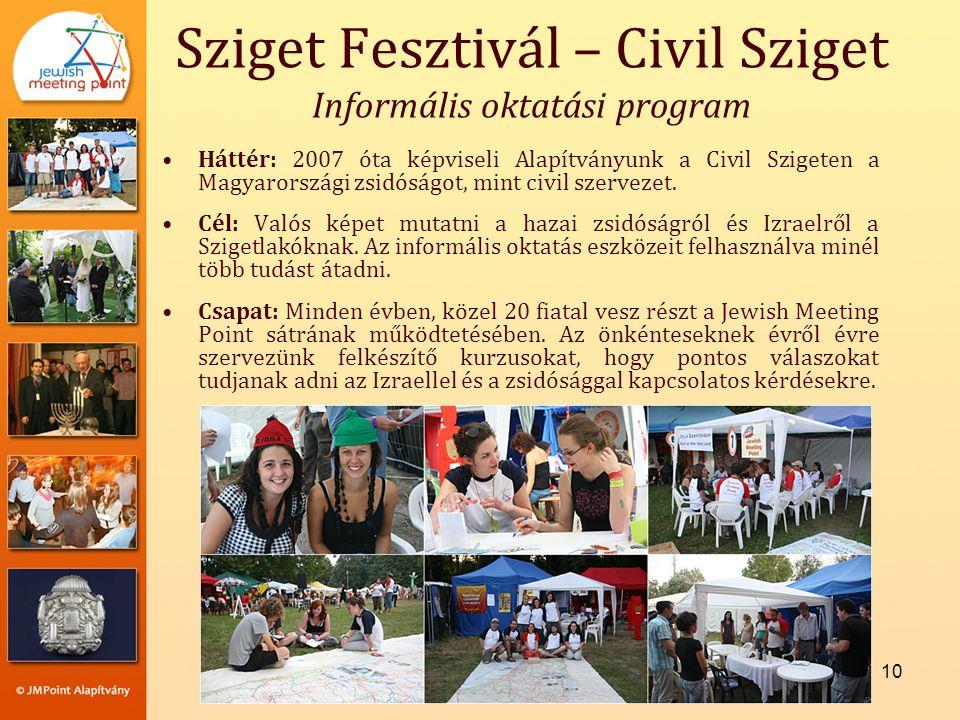 10 •Háttér: 2007 óta képviseli Alapítványunk a Civil Szigeten a Magyarországi zsidóságot, mint civil szervezet.