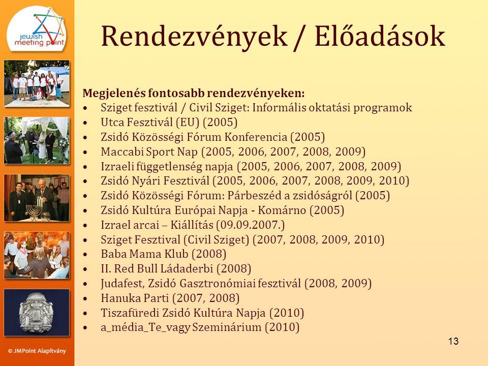 13 Rendezvények / Előadások Megjelenés fontosabb rendezvényeken: •Sziget fesztivál / Civil Sziget: Informális oktatási programok •Utca Fesztivál (EU) (2005) •Zsidó Közösségi Fórum Konferencia (2005) •Maccabi Sport Nap (2005, 2006, 2007, 2008, 2009) •Izraeli függetlenség napja (2005, 2006, 2007, 2008, 2009) •Zsidó Nyári Fesztivál (2005, 2006, 2007, 2008, 2009, 2010) •Zsidó Közösségi Fórum: Párbeszéd a zsidóságról (2005) •Zsidó Kultúra Európai Napja - Komárno (2005) •Izrael arcai – Kiállítás (09.09.2007.) •Sziget Fesztival (Civil Sziget) (2007, 2008, 2009, 2010) •Baba Mama Klub (2008) •II.