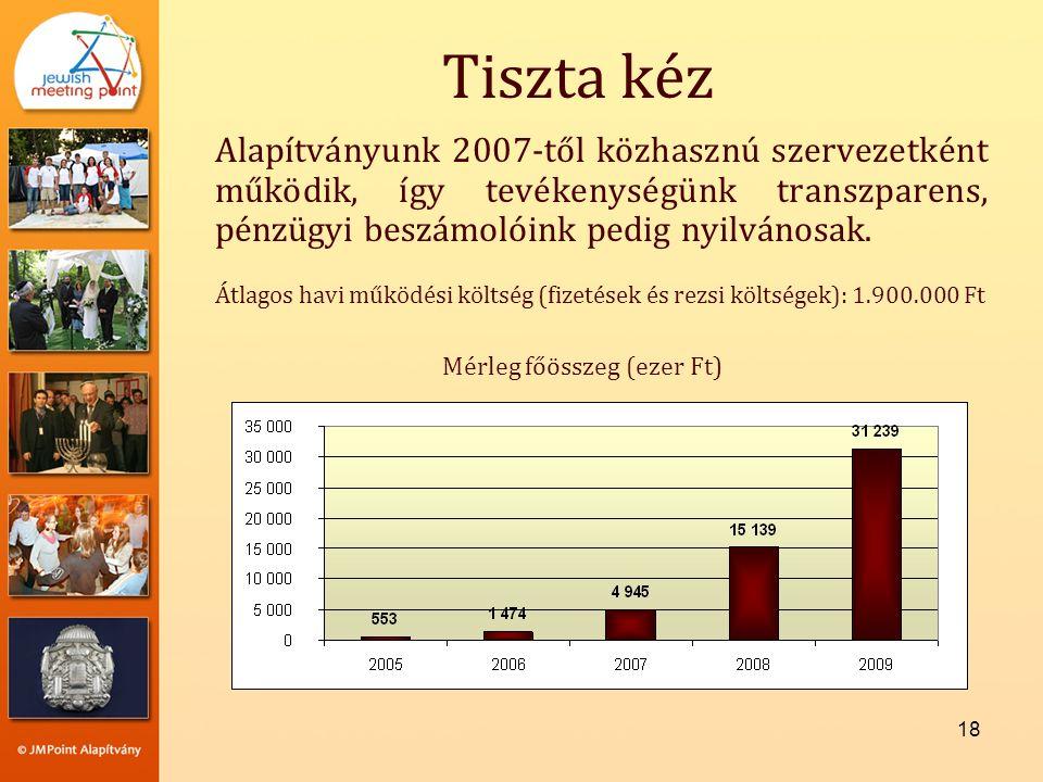 18 Tiszta kéz Alapítványunk 2007-től közhasznú szervezetként működik, így tevékenységünk transzparens, pénzügyi beszámolóink pedig nyilvánosak.