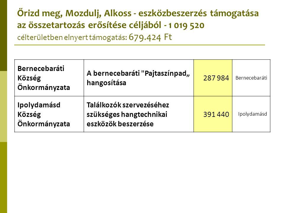 Őrizd meg, Mozdulj, Alkoss - eszközbeszerzés támogatása az összetartozás erősítése céljából - 1 019 520 célterületben elnyert támogatás: 679.424 Ft Be