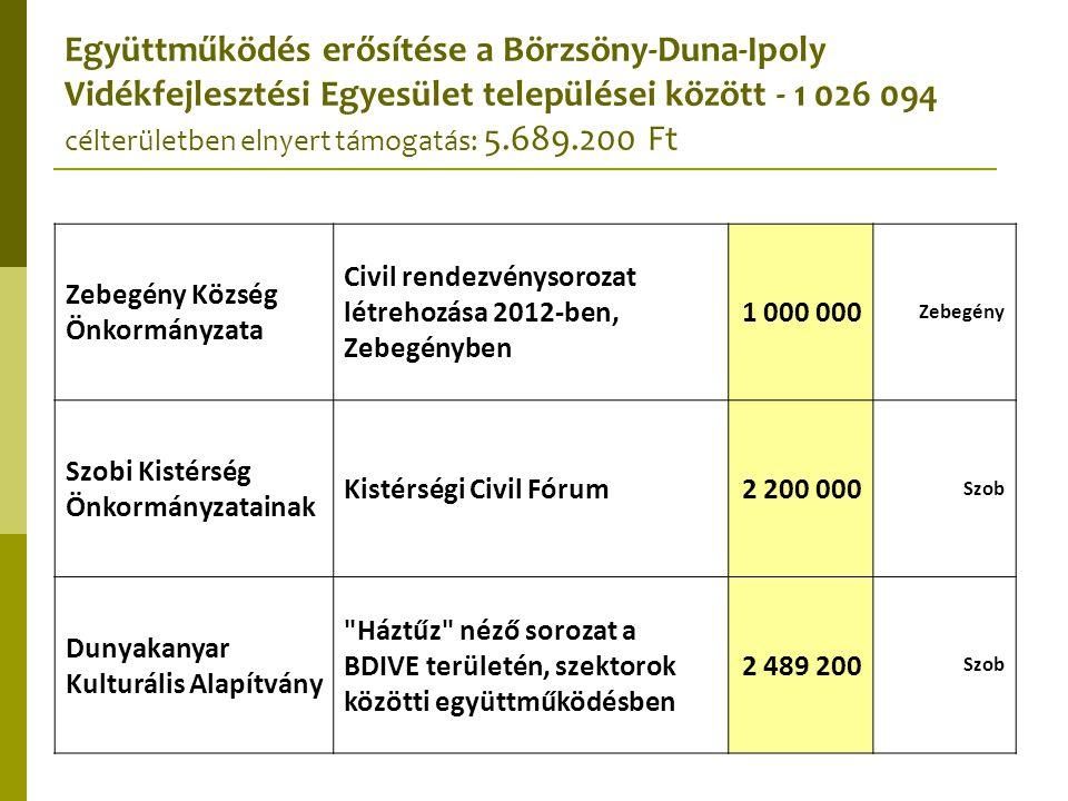 Együttműködés erősítése a Börzsöny-Duna-Ipoly Vidékfejlesztési Egyesület települései között - 1 026 094 célterületben elnyert támogatás: 5.689.200 Ft