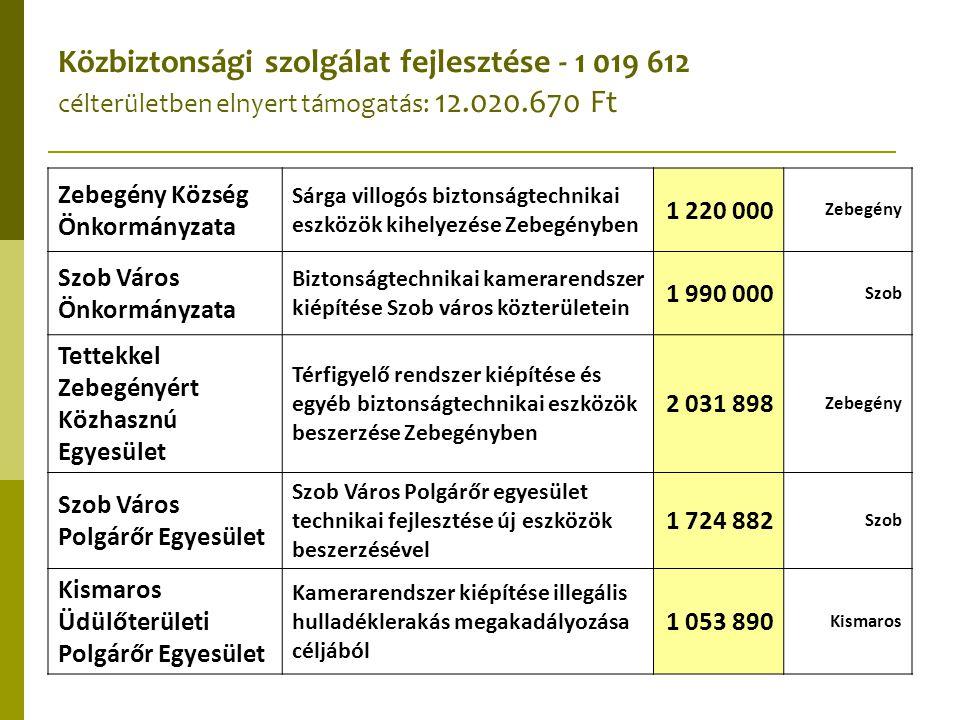Közbiztonsági szolgálat fejlesztése - 1 019 612 célterületben elnyert támogatás: 12.020.670 Ft Zebegény Község Önkormányzata Sárga villogós biztonságt