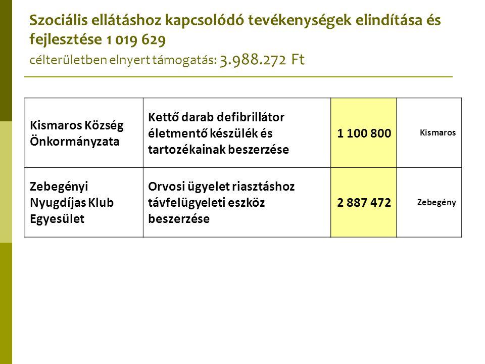 Szociális ellátáshoz kapcsolódó tevékenységek elindítása és fejlesztése 1 019 629 célterületben elnyert támogatás: 3.988.272 Ft Kismaros Község Önkorm