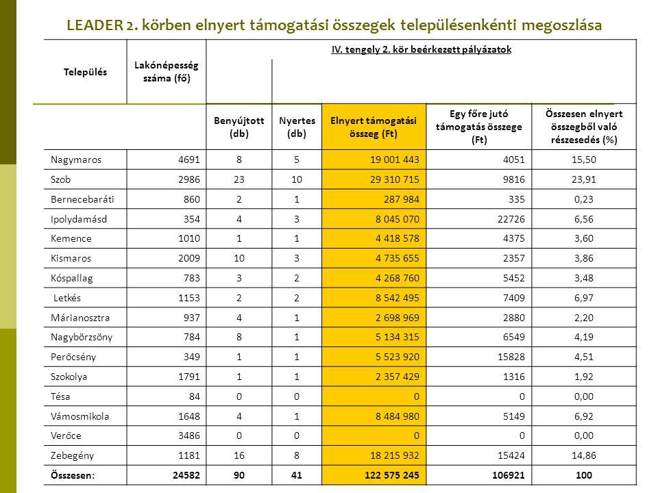 LEADER 2. körben elnyert támogatási összegek településenkénti megoszlása Település Lakónépesség száma (fő) IV. tengely 2. kör beérkezett pályázatok Be