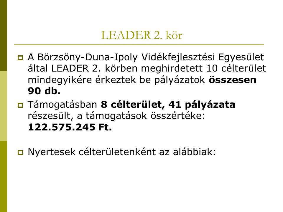 LEADER 2. kör  A Börzsöny-Duna-Ipoly Vidékfejlesztési Egyesület által LEADER 2. körben meghirdetett 10 célterület mindegyikére érkeztek be pályázatok