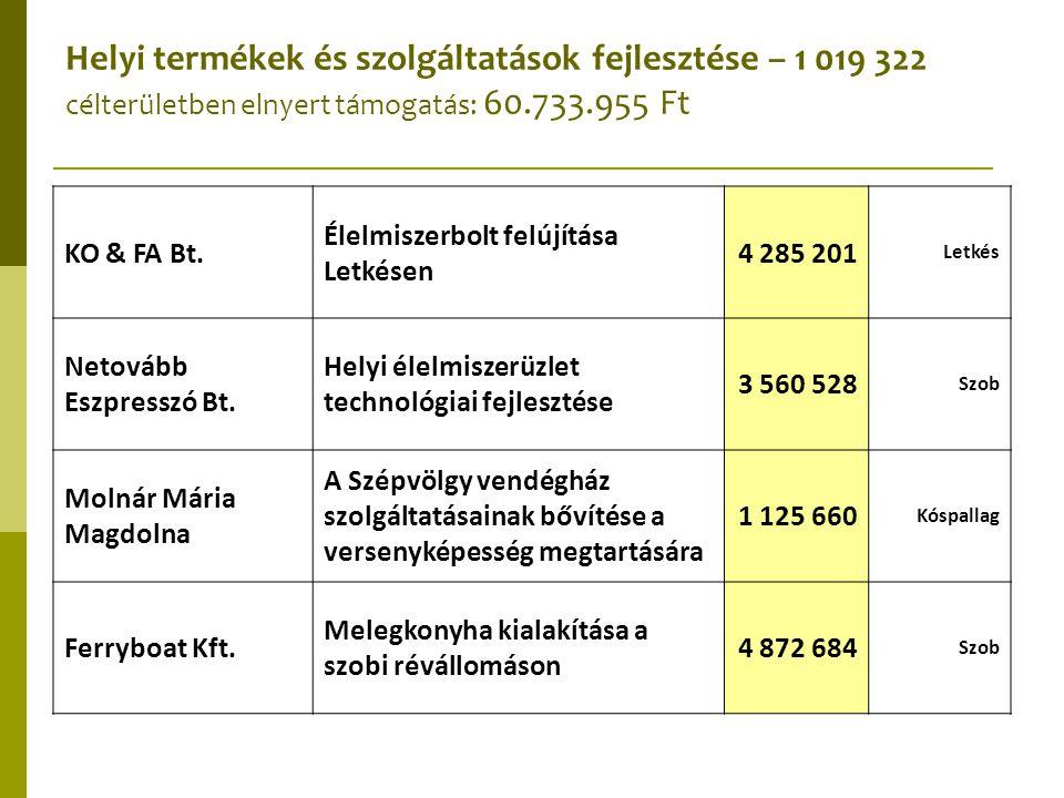 KO & FA Bt. Élelmiszerbolt felújítása Letkésen 4 285 201 Letkés Netovább Eszpresszó Bt. Helyi élelmiszerüzlet technológiai fejlesztése 3 560 528 Szob