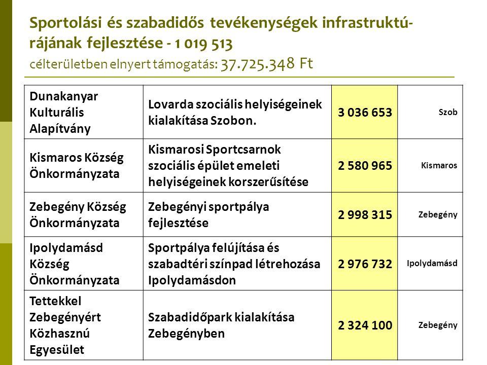 Sportolási és szabadidős tevékenységek infrastruktú- rájának fejlesztése - 1 019 513 célterületben elnyert támogatás: 37.725.348 Ft Dunakanyar Kulturá