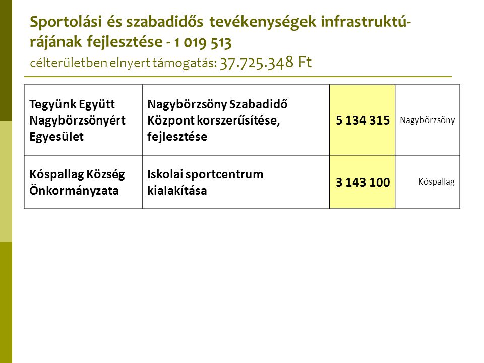 """Őrizd meg, Mozdulj, Alkoss - eszközbeszerzés támogatása az összetartozás erősítése céljából - 1 019 520 célterületben elnyert támogatás: 679.424 Ft Bernecebaráti Község Önkormányzata A bernecebaráti Pajtaszínpad"""" hangosítása 287 984 Bernecebaráti Ipolydamásd Község Önkormányzata Találkozók szervezéséhez szükséges hangtechnikai eszközök beszerzése 391 440 Ipolydamásd"""