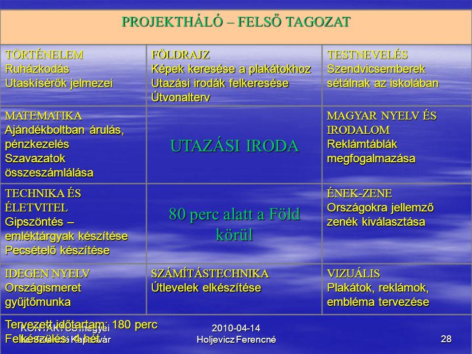 KONTAKTUS megyei konferencia Kaposvár 2010-04-14 Holjevicz Ferencné28 PROJEKTHÁLÓ – FELSŐ TAGOZAT TÖRTÉNELEMRuházkodás Utaskísérők jelmezei FÖLDRAJZ K