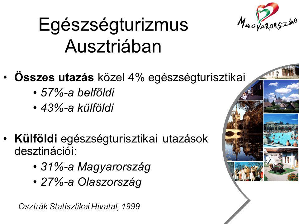 Utazás, szabadidő és turizmus csoport Egészségturizmus Ausztriában •Összes utazás közel 4% egészségturisztikai •57%-a belföldi •43%-a külföldi •Külföldi egészségturisztikai utazások desztinációi: •31%-a Magyarország •27%-a Olaszország Osztrák Statisztikai Hivatal, 1999