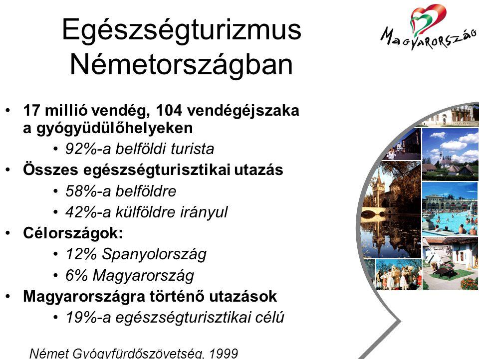 Utazás, szabadidő és turizmus csoport Egészségturizmus Németországban •17 millió vendég, 104 vendégéjszaka a gyógyüdülőhelyeken •92%-a belföldi turista •Összes egészségturisztikai utazás •58%-a belföldre •42%-a külföldre irányul •Célországok: •12% Spanyolország •6% Magyarország •Magyarországra történő utazások •19%-a egészségturisztikai célú Német Gyógyfürdőszövetség, 1999