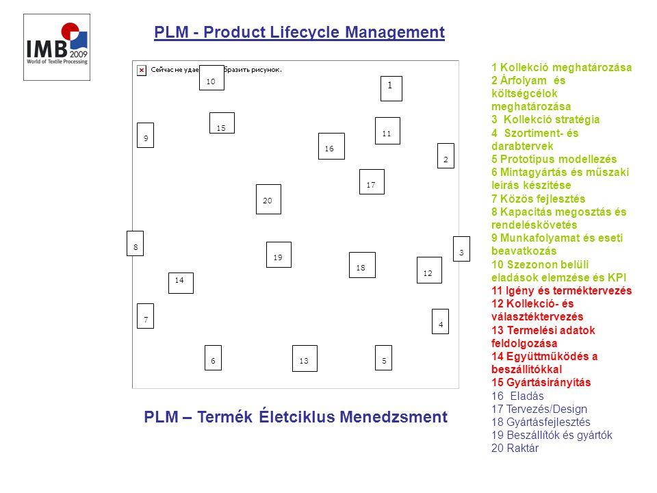 1 2 3 4 56 7 8 9 10 11 12 13 14 15 16 18 19 20 17 PLM - Product Lifecycle Management 1 Kollekció meghatározása 2 Árfolyam és költségcélok meghatározása 3 Kollekció stratégia 4 Szortiment- és darabtervek 5 Prototípus modellezés 6 Mintagyártás és műszaki leírás készítése 7 Közös fejlesztés 8 Kapacitás megosztás és rendeléskövetés 9 Munkafolyamat és eseti beavatkozás 10 Szezonon belüli eladások elemzése és KPI 11 Igény és terméktervezés 12 Kollekció- és választéktervezés 13 Termelési adatok feldolgozása 14 Együttműködés a beszállítókkal 15 Gyártásirányítás 16 Eladás 17 Tervezés/Design 18 Gyártásfejlesztés 19 Beszállítók és gyártók 20 Raktár PLM – Termék Életciklus Menedzsment