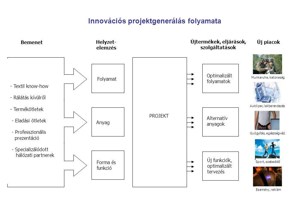 - Textil know-how - Rálátás kívülről - Termékötletek - Eladási ötletek - Professzionális prezentáció - Specializálódott hálózati partnerek Bemenet Folyamat Anyag Forma és funkció PROJEKT Helyzet- elemzés Újtermékek, eljárások, szolgáltatások Új piacok Optimalizált folyamatok Alternatív anyagok Új funkciók, optimalizált tervezés Autóipar, lakberendezés Munkaruha, katonaság Gyógyítás, egészségvéd.