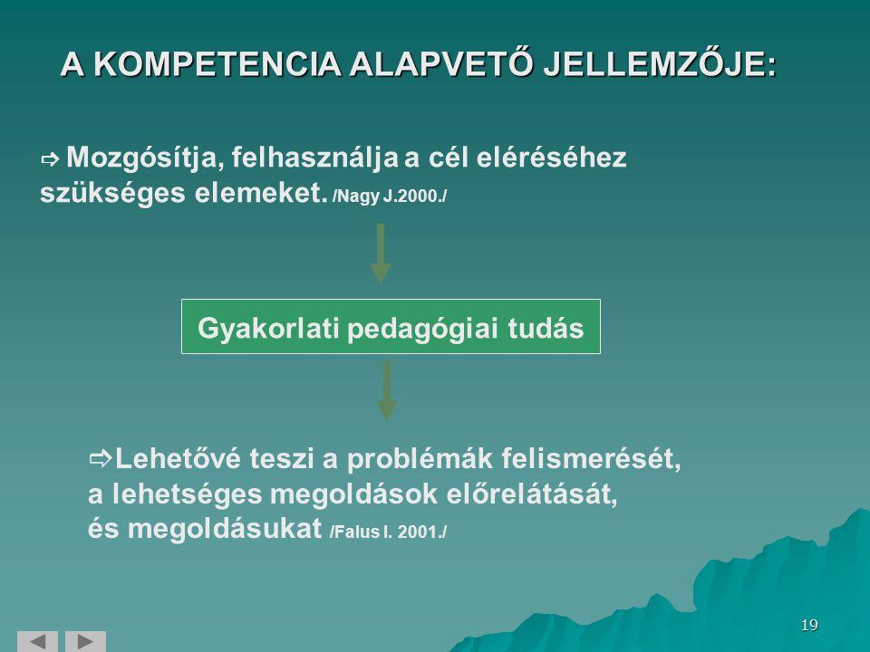 19 A KOMPETENCIA ALAPVETŐ JELLEMZŐJE:  Mozgósítja, felhasználja a cél eléréséhez szükséges elemeket. /Nagy J.2000./ Gyakorlati pedagógiai tudás  Leh