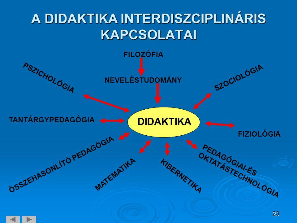 23 A DIDAKTIKA INTERDISZCIPLINÁRIS KAPCSOLATAI FILOZÓFIA PSZICHOLÓGIA SZOCIOLÓGIA DIDAKTIKA TANTÁRGYPEDAGÓGIA NEVELÉSTUDOMÁNY ÖSSZEHASONLÍTÓ PEDAGÓGIA