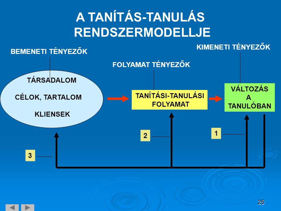 25 A TANÍTÁS-TANULÁS RENDSZERMODELLJE TANÍTÁSI-TANULÁSI FOLYAMAT VÁLTOZÁS A TANULÓBAN 1 2 3 TÁRSADALOM CÉLOK, TARTALOM KLIENSEK BEMENETI TÉNYEZŐK FOLY