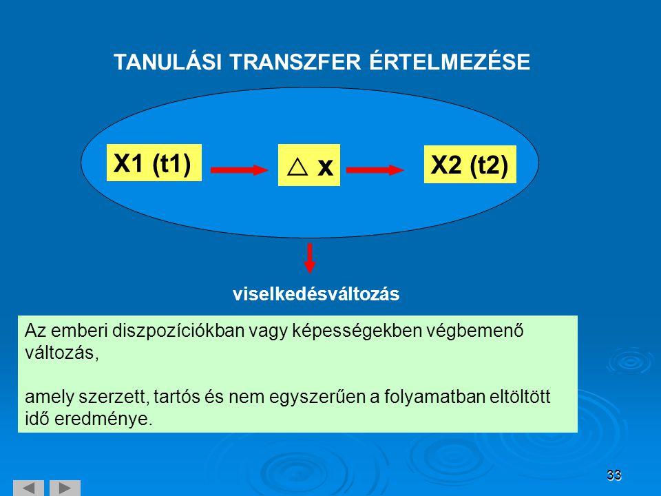 33 TANULÁSI TRANSZFER ÉRTELMEZÉSE X1 (t1) X2 (t2)  x x Az emberi diszpozíciókban vagy képességekben végbemenő változás, amely szerzett, tartós és ne