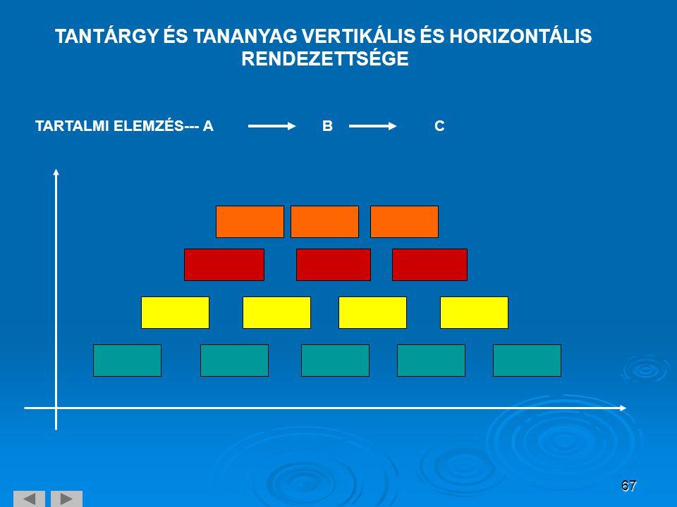 67 TANTÁRGY ÉS TANANYAG VERTIKÁLIS ÉS HORIZONTÁLIS RENDEZETTSÉGE TARTALMI ELEMZÉS--- ABC