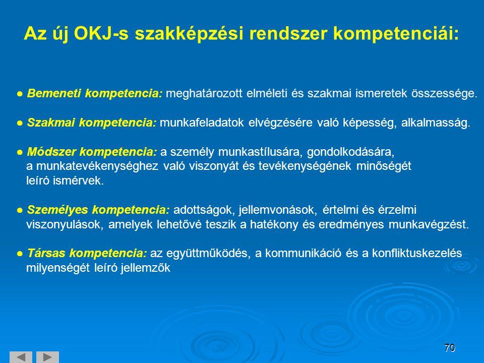 70 Az új OKJ-s szakképzési rendszer kompetenciái: ● Bemeneti kompetencia: meghatározott elméleti és szakmai ismeretek összessége. ● Szakmai kompetenci