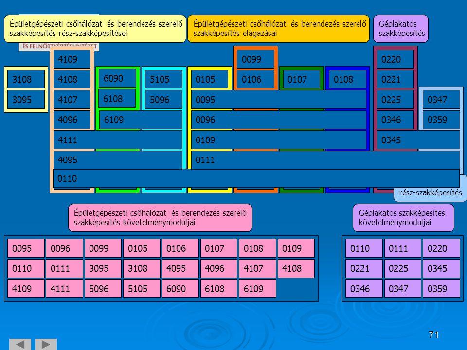 71 Épületgépészeti csőhálózat- és berendezés-szerelő szakképesítés követelménymoduljai 00950096 3108 009901050106010701080109 011001113095409540964107